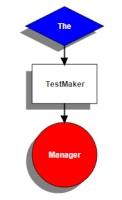 TheTestMakerManager