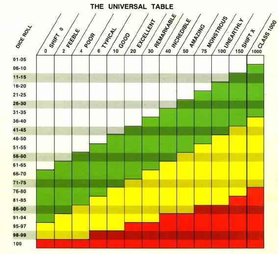 Stat Chart, Levels, and Racial Baselines Marvel10